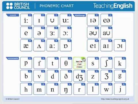 celta teaching pronunciation Image result for british council ipa chart